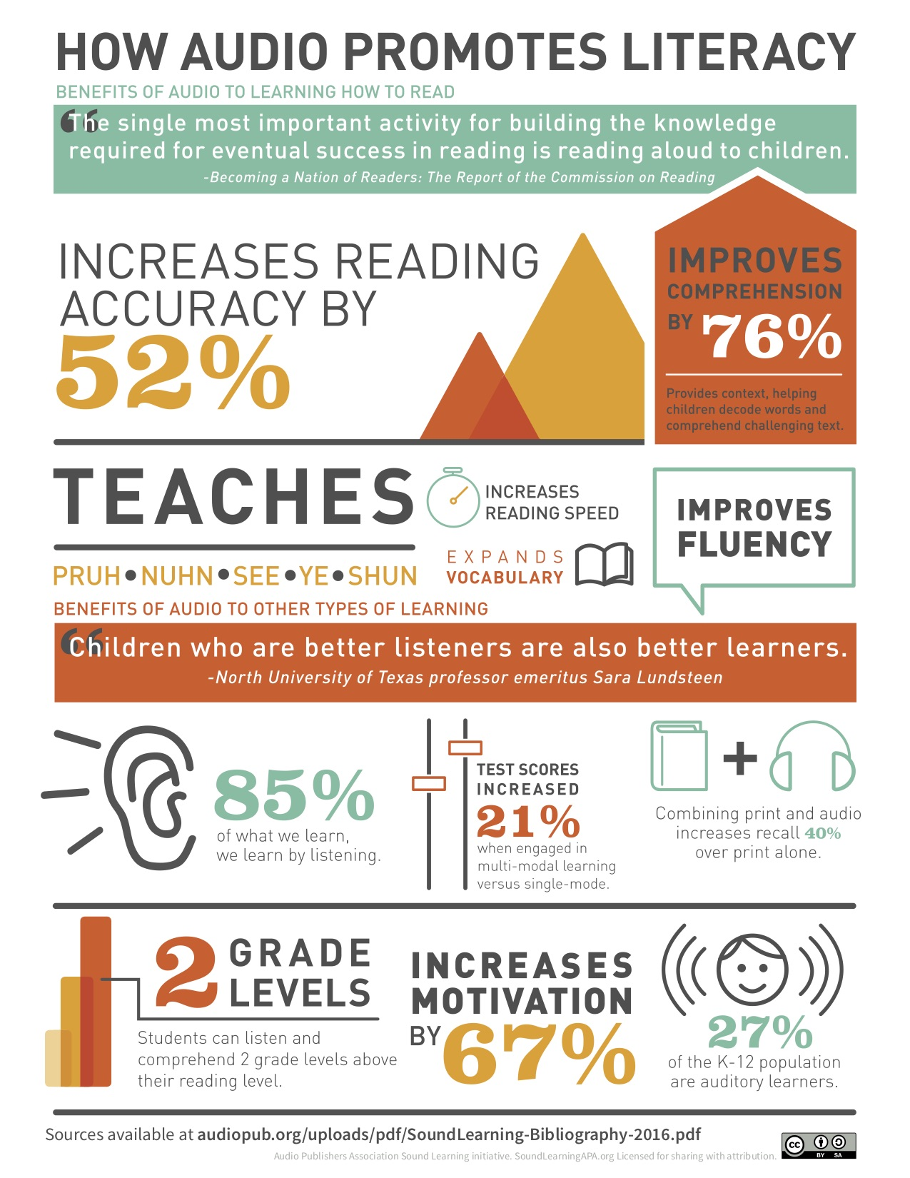 Sound Learning infographic